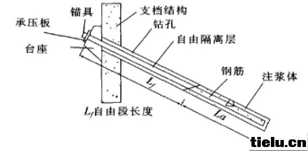 铁路边坡防护中预应力锚杆的作用分析