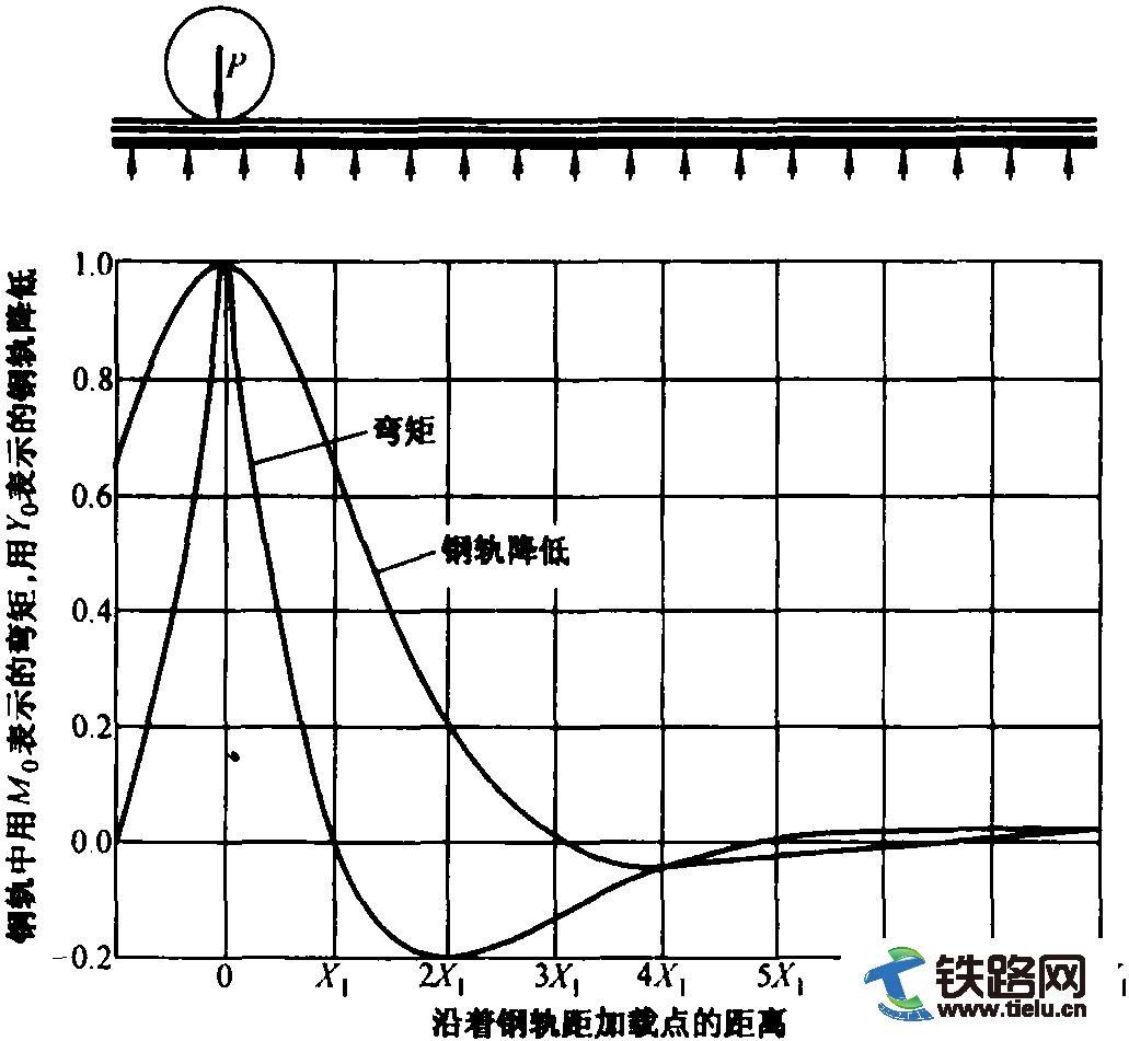 用于计算钢轨在单个轮重下的弯矩和降低的图表.png