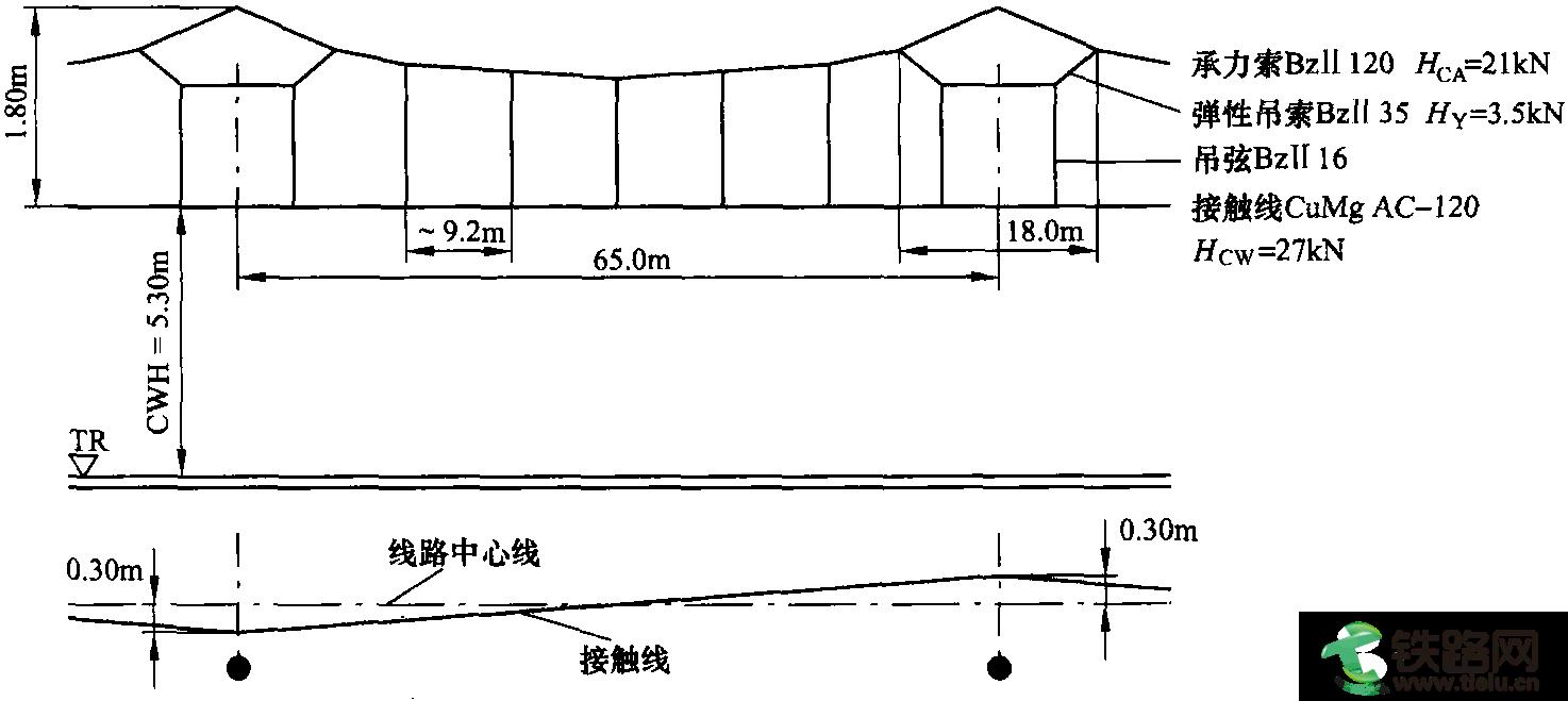 接触网采用了张力为21kn的bz 120型承力索和张力为27kn的cumg ac-120