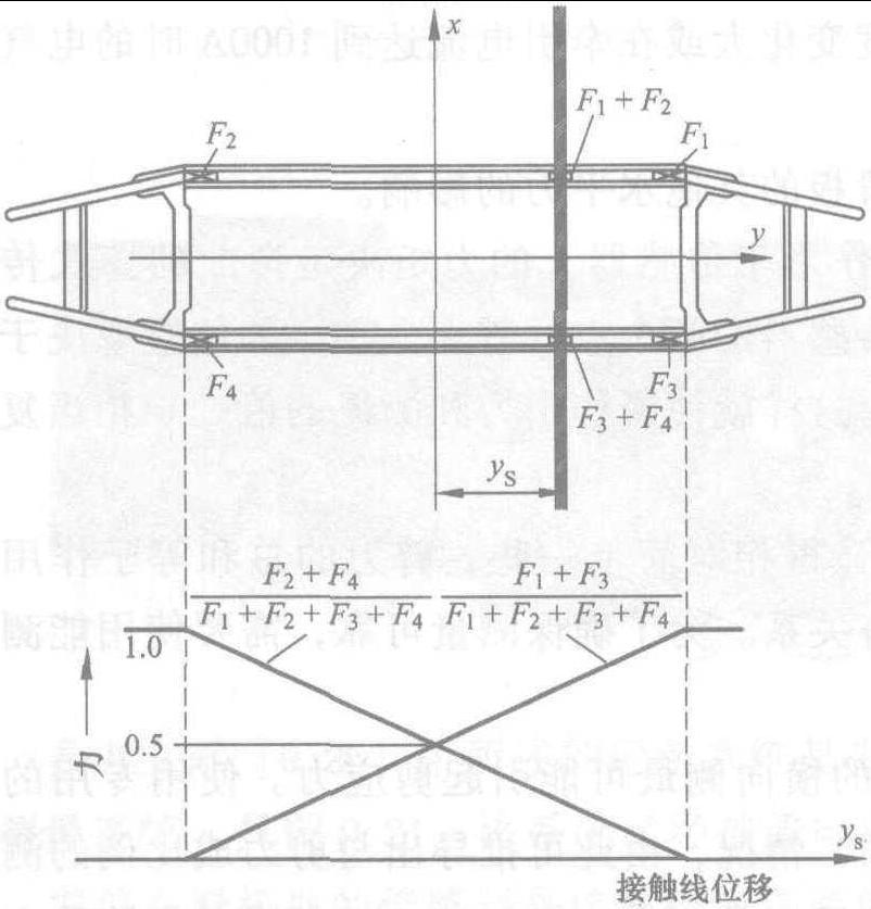 受电弓和接触网的测量和试验