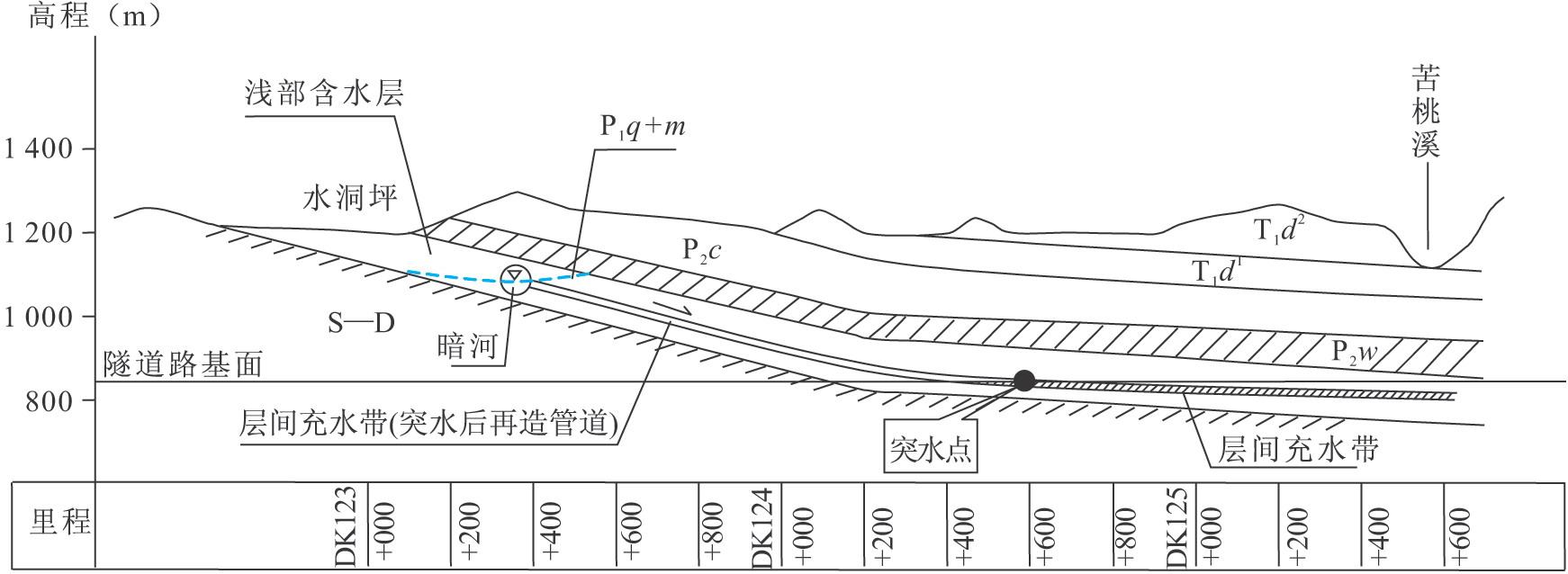图2-67野三关隧道纵断面——暗河突水点关系图图片