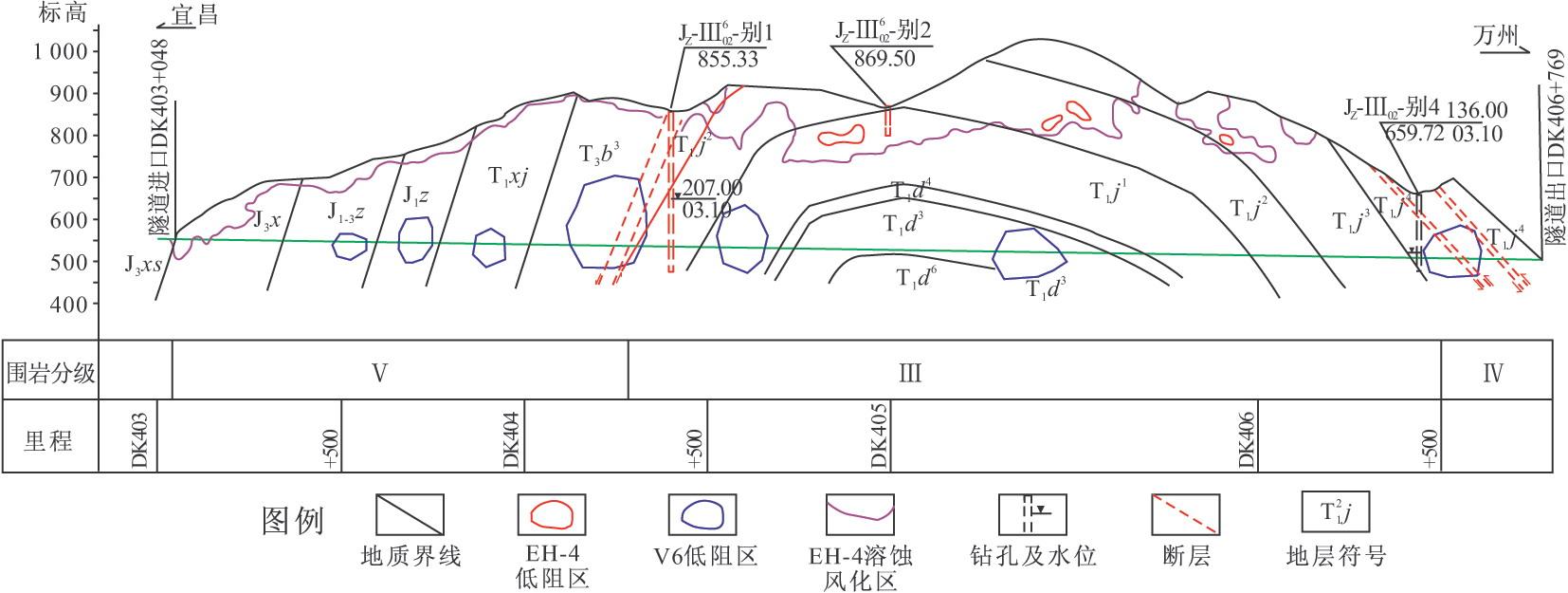 图3-129别岩槽隧道工程地质纵断面图图片